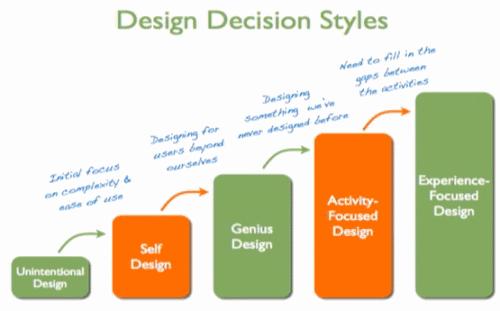 Estilos de decisiones de diseño