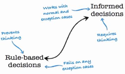 Tipos de decisiones de diseño