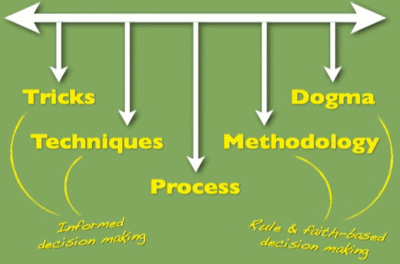 Tipos de herramientas de diseño