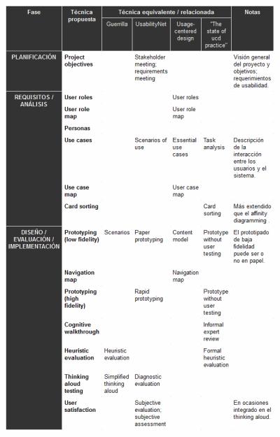 Tabla selección de técnicas de DCU propuesta por el artículo