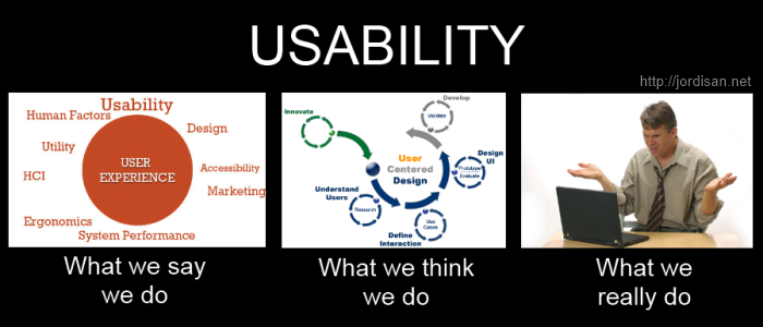 Usability: what we say we do; what we think we do; and what we really do