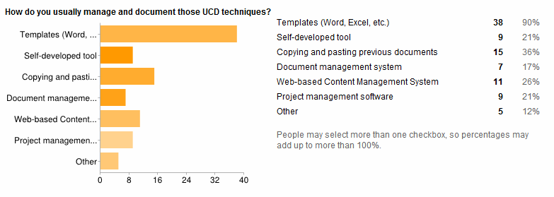 Results of the questionnaire about UCD tools