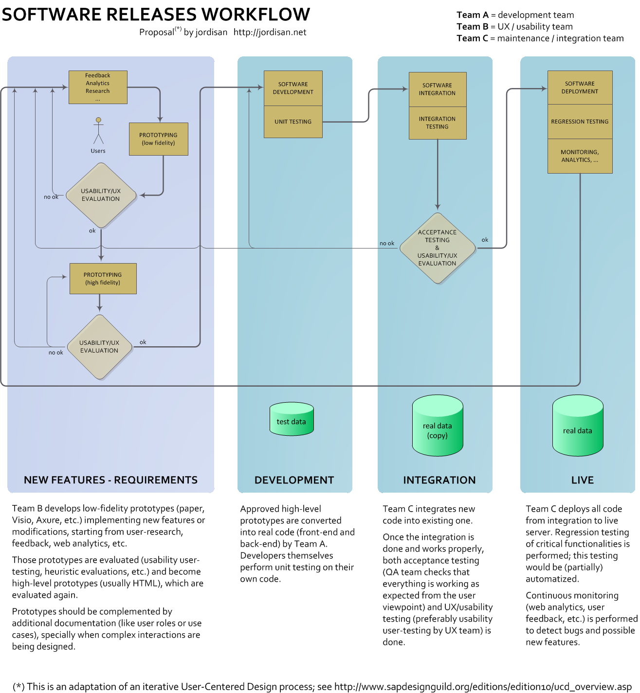 An approach to an integrated software-releases workflow