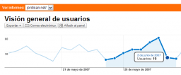 Google Analytics graph (without events)