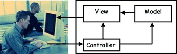 Esquema MVC (Model-View-Controller)