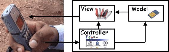 Modelo MVC y teléfono móvil